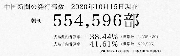 中国新聞の発行部数