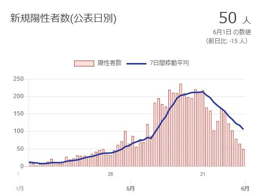 広島県の新規陽性者数