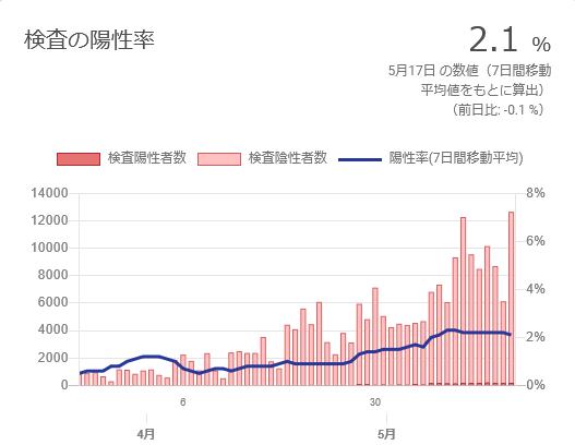 広島県の陽性率