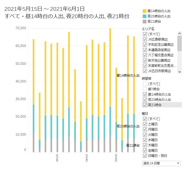 広島県の街の人出の推移