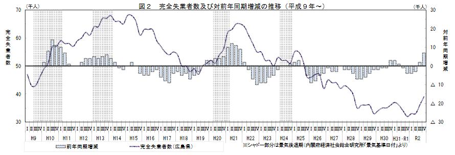 完全失業者数及び対前年同期増減の推移