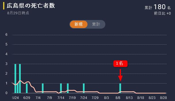 広島県の死亡者数(2021年8月29日)