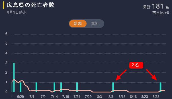 広島県の死亡者数(2021年9月1日)